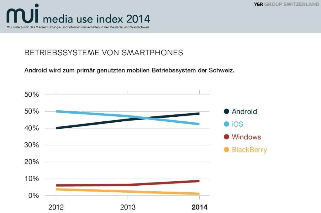 MUI2014 - Betriebssysteme von Smartphones